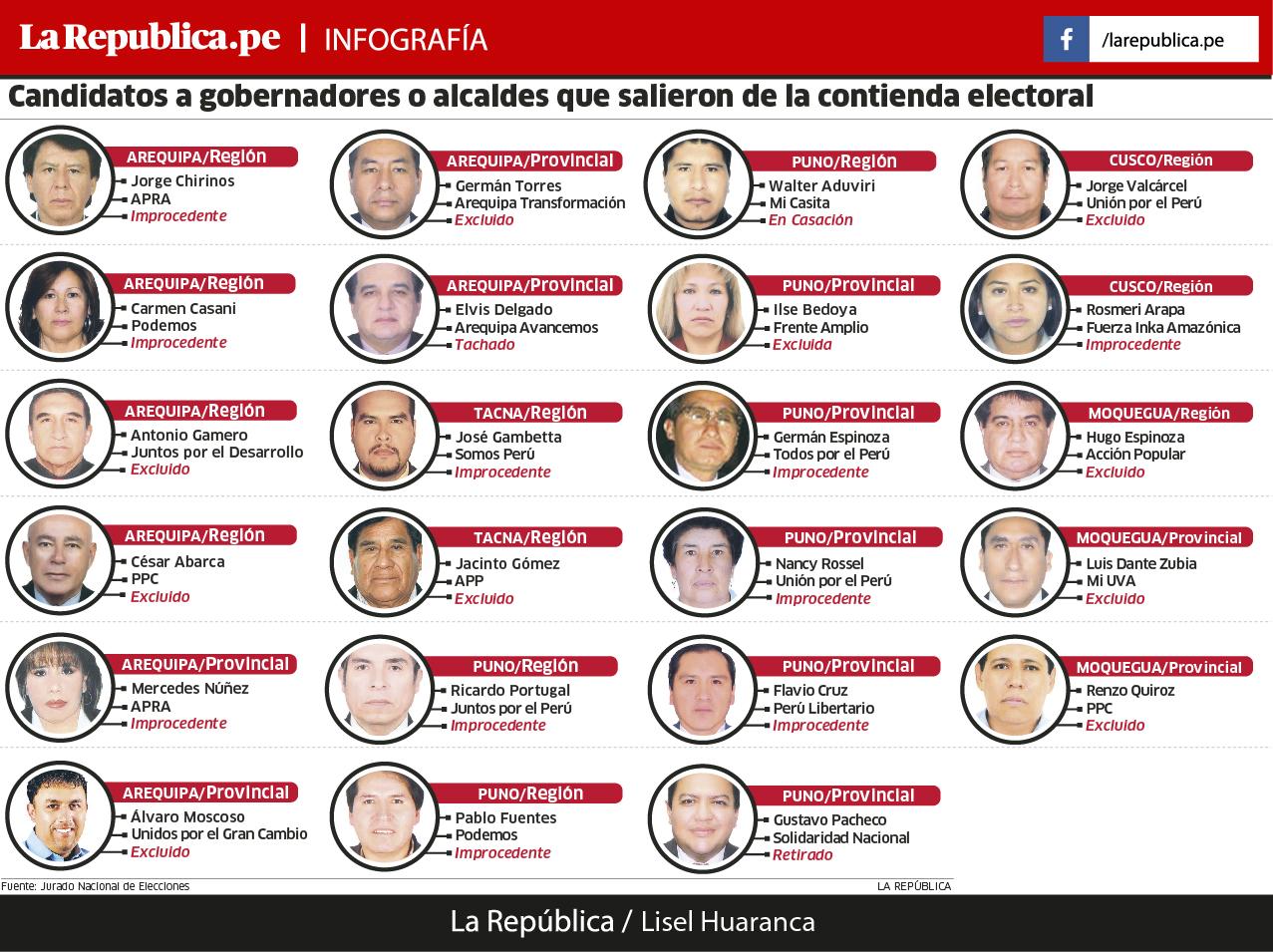 Candidatos de Arequipa excluidos