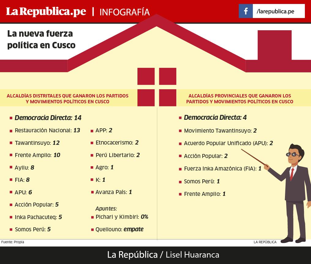 Nueva fuerza política en Cusco