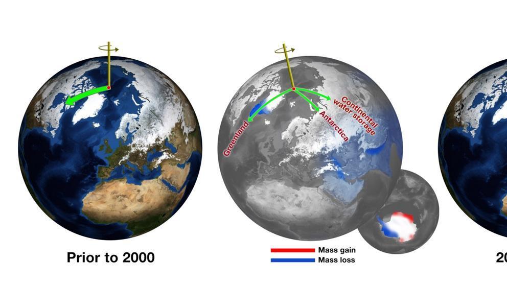 orbita de la Tierra
