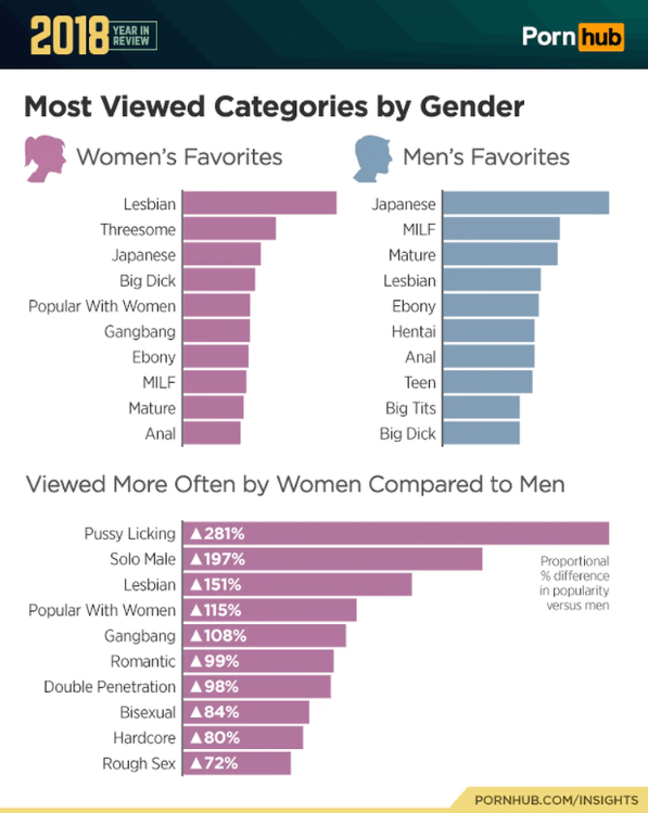 categories female male pornhub 2018