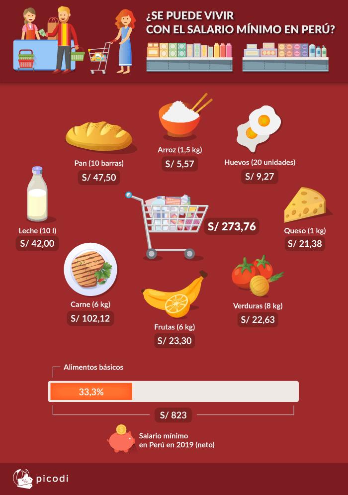 Un empleado australiano gastará alrededor del 7% de su salario mínimo en alimentos.