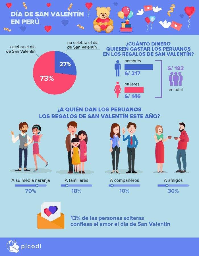 San Valentin Peru Infografia