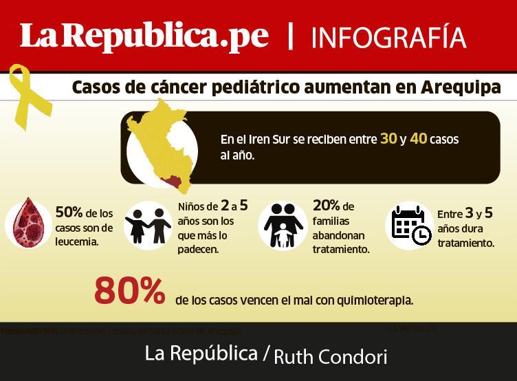 arequipa-leucemia-cáncer-niños