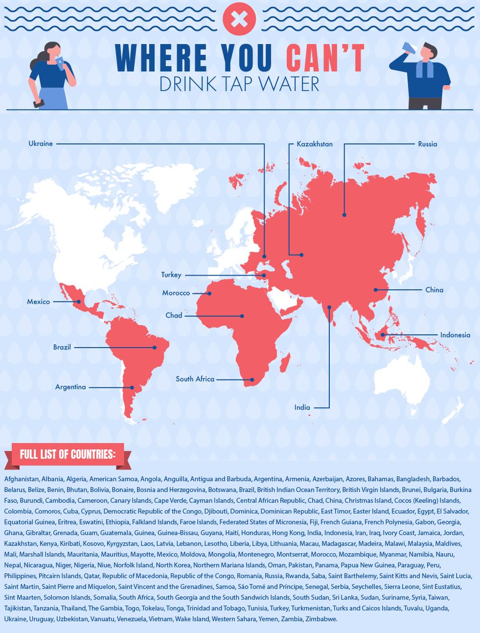 infografía agua