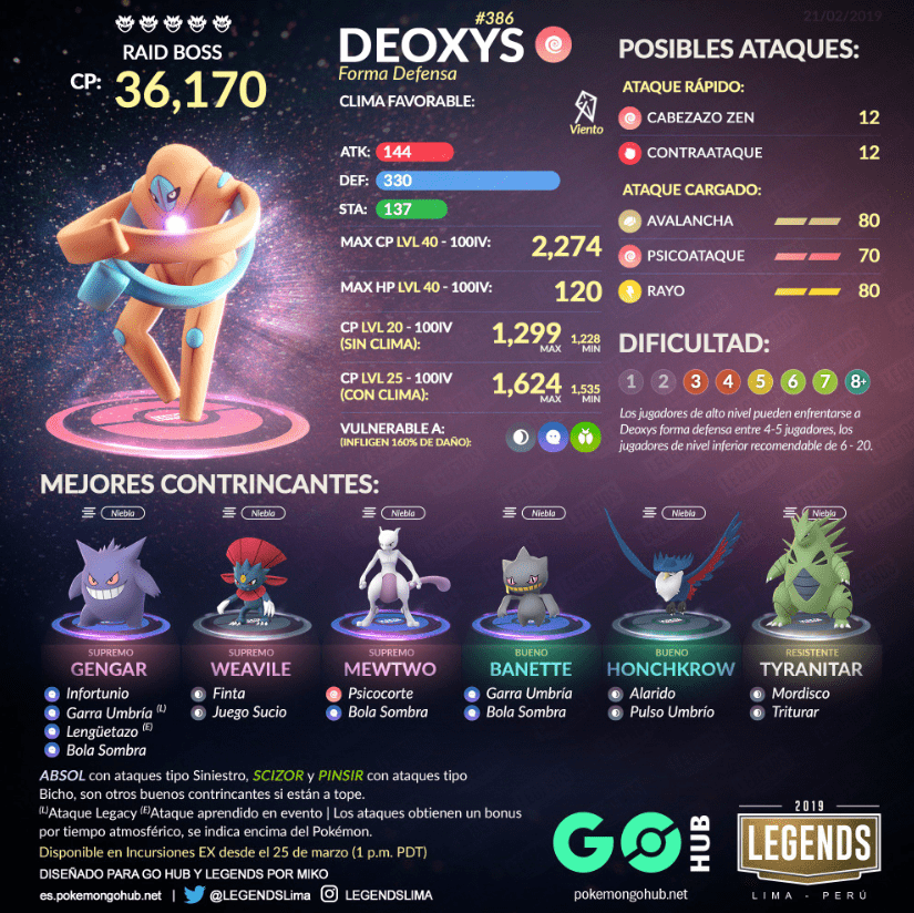 Deoxys forma de defensa