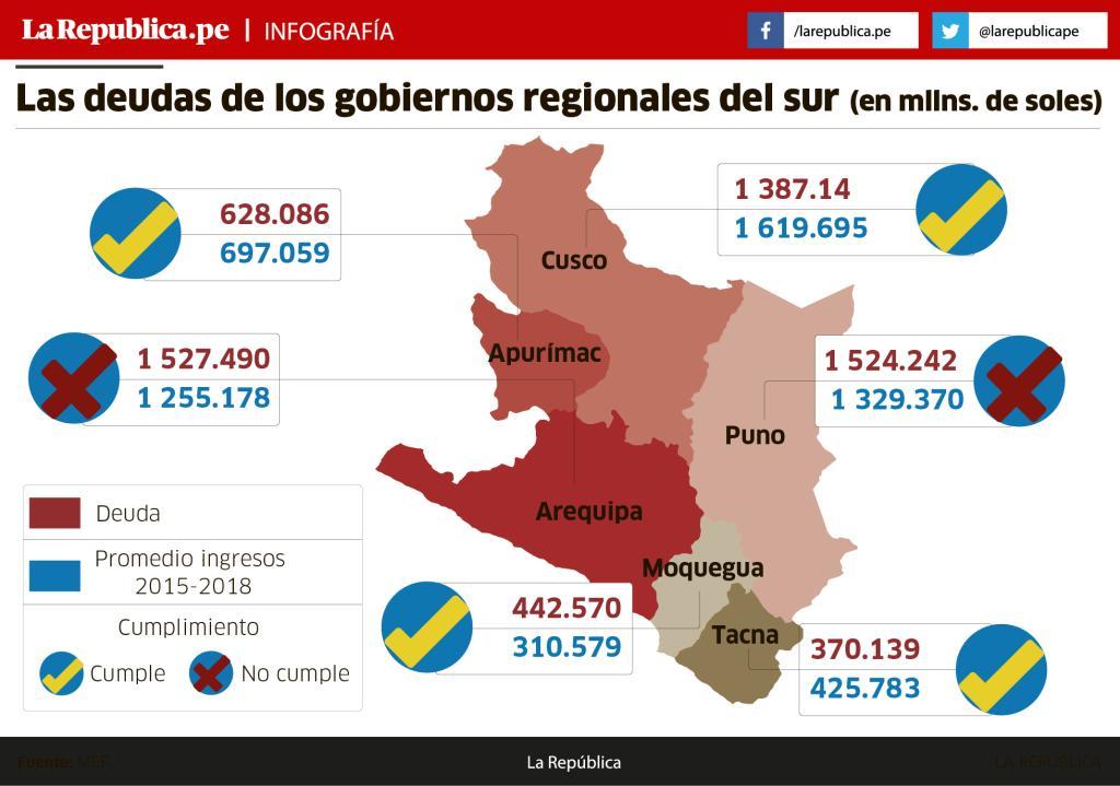 gobiernos-regionales-deudas